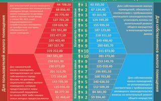 Какие возможны субсидии на покупку жилья?