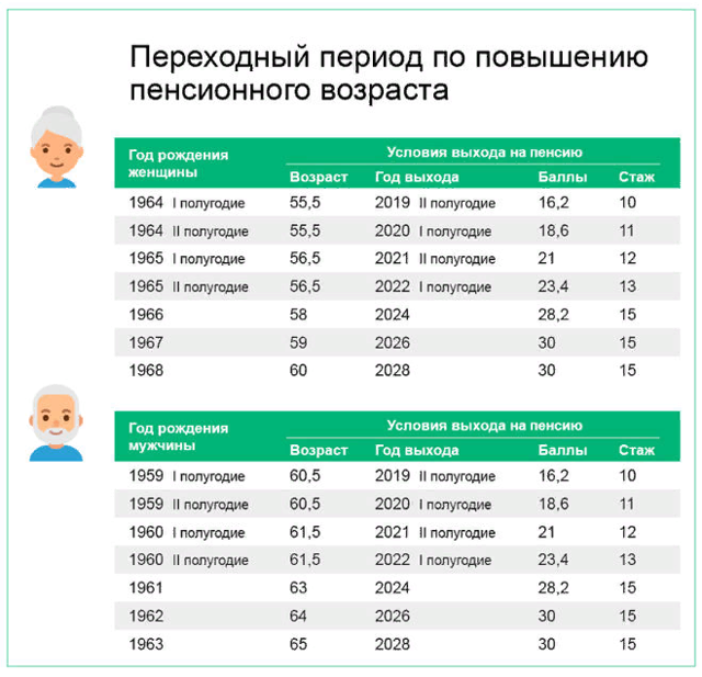 Таблица выхода на пенсию: график выхода с 2020-2021 года для мужчин и женщин, изменения и