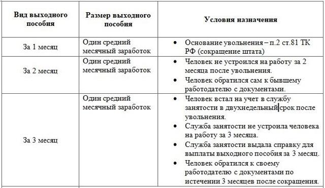 Выплаты выходного пособия работникам при ликвидации предприятия в 2020-2021 году