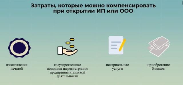 Субсидии на открытие и развитие малого бизнеса в 2020 году