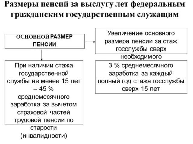 Социальные льготы госслужащим в России: все гарантии и привилегии